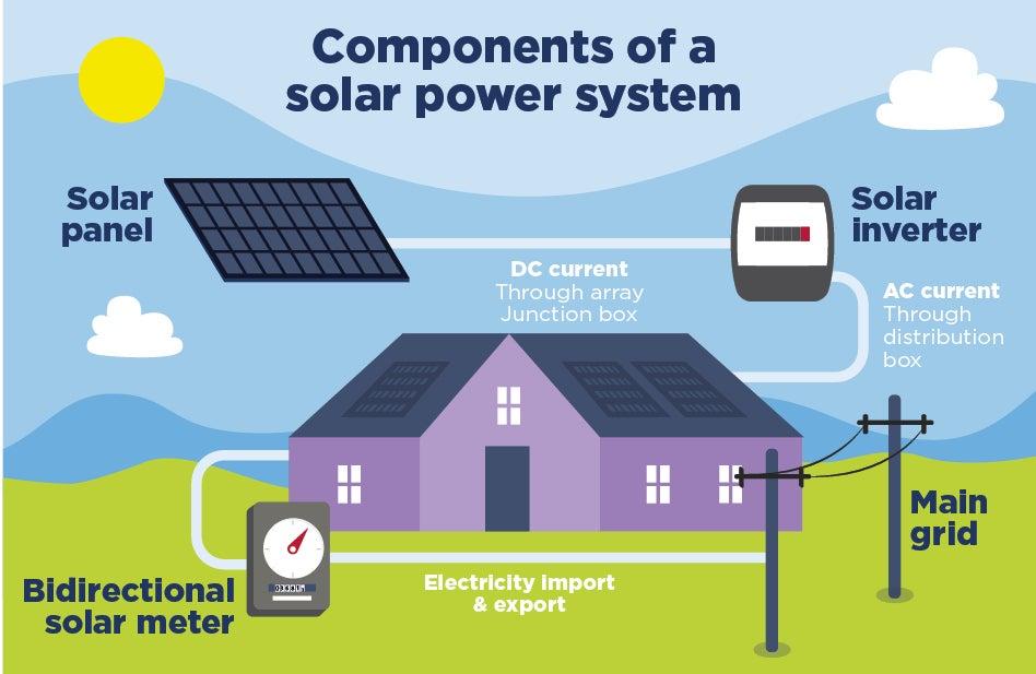 Solar Power System House