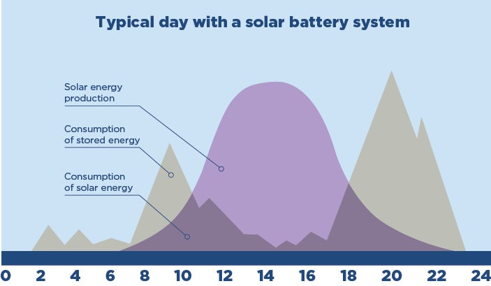 Graph showing solar  battery system