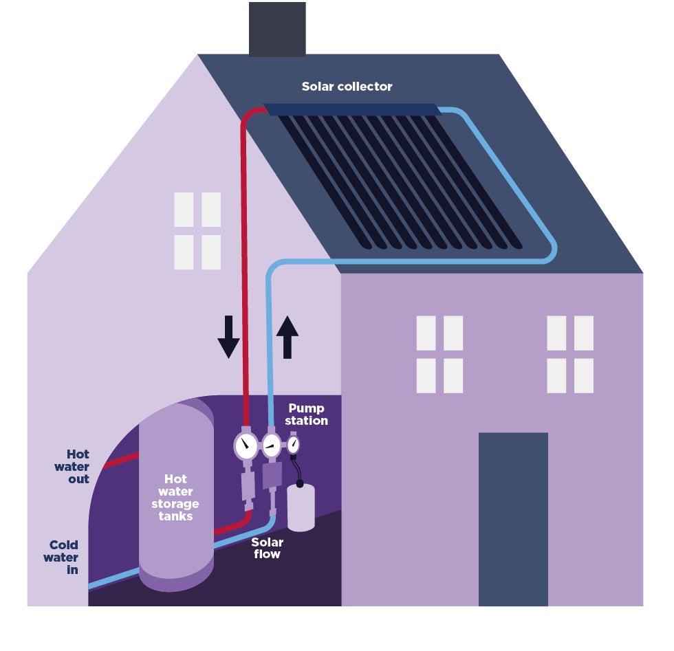 House with solar power