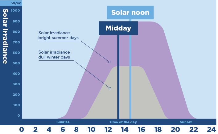 Graph showing solar irradiance