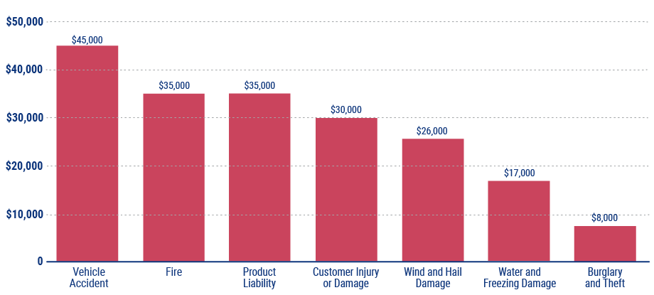 average cost of business insurance claims in florida