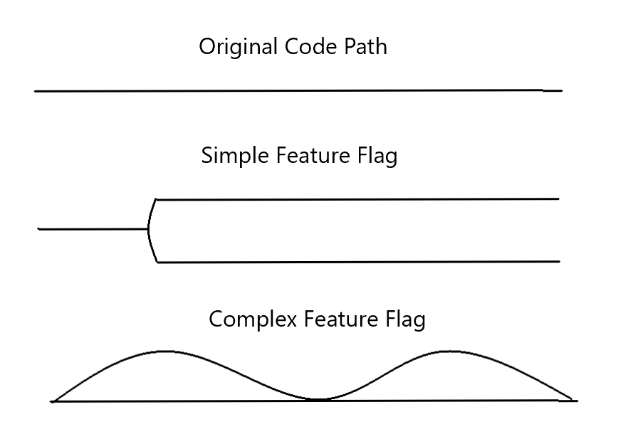 Feature Flag Scenarios