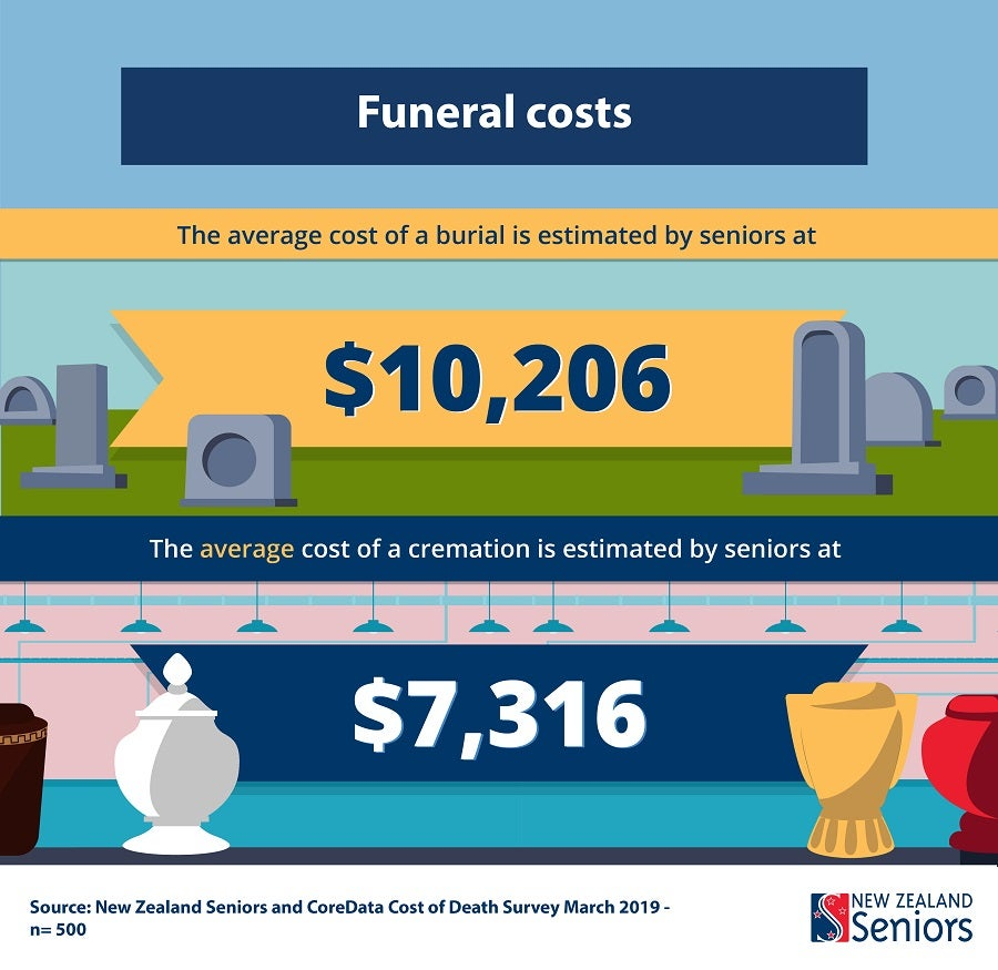 [graphic] the average cost of a burial is $10,206