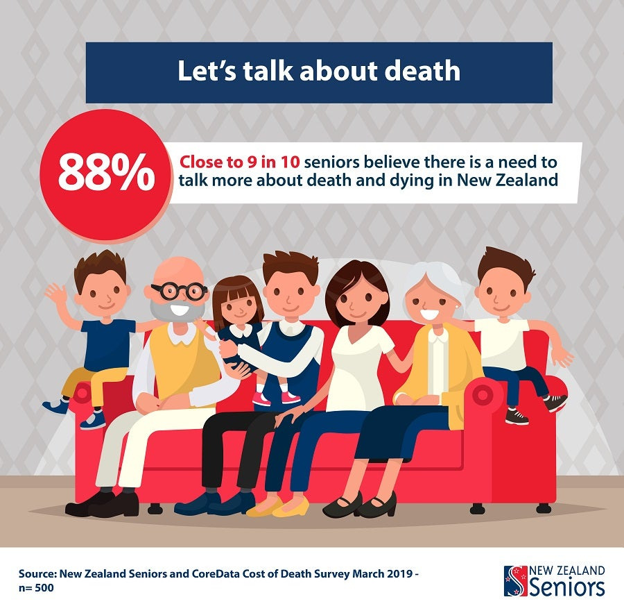 [graphic] 9 out of 10 seniors want to talk more about death and dying