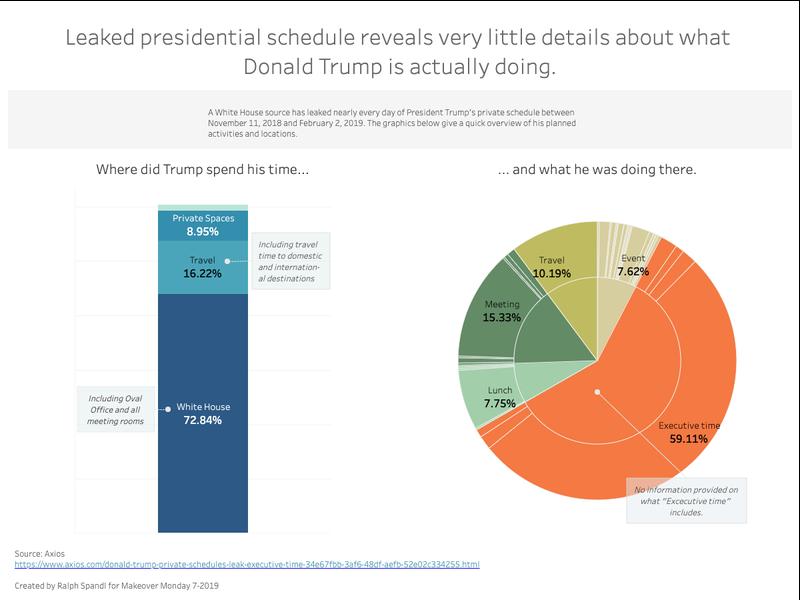Presidential Schedule