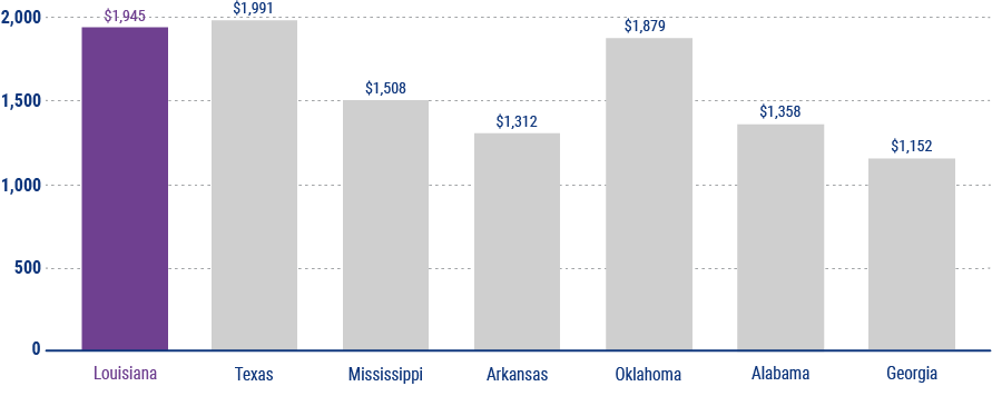 average cost of homeowners insurance in louisiana