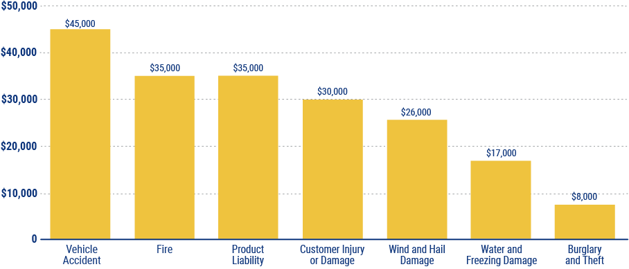 average cost of business insurance claims in louisiana