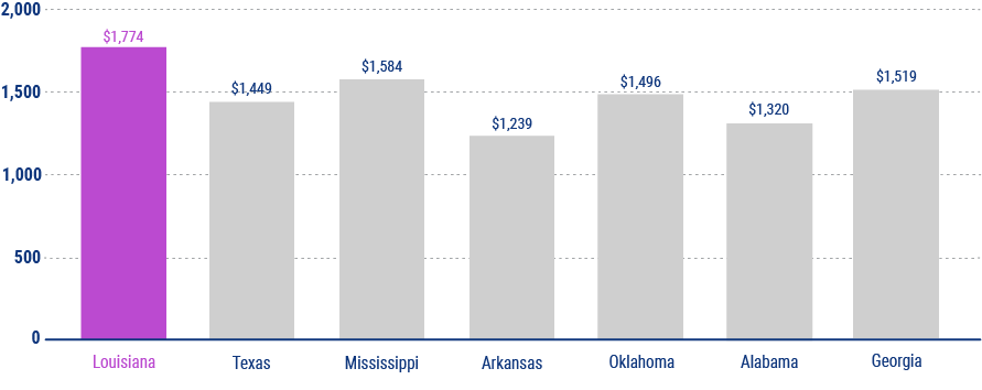 average cost of car insurance in louisiana