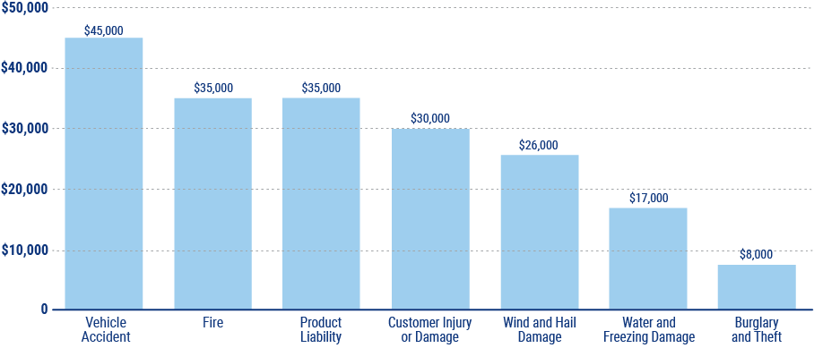 business insurance claims chart