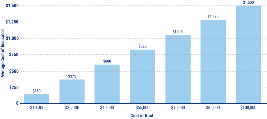 boat insurance graph