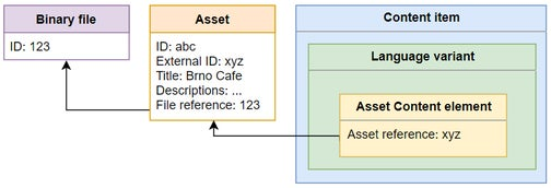A visual model of how references to assets work.