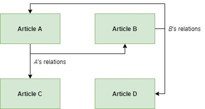 Diagram of the 1:N relationship
