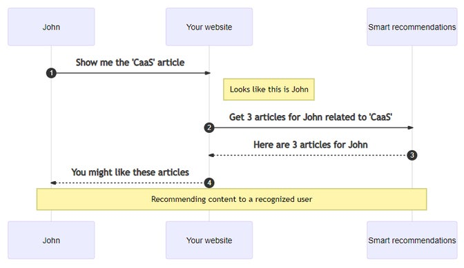 A diagram explaining content recommendation from a website to a recognized visitor.