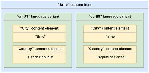 A model of a content item.