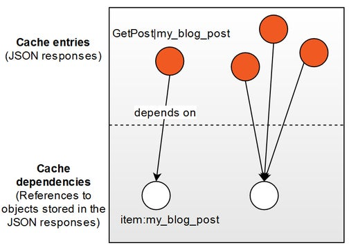 A diagram showing cache entries and their dependencies.
