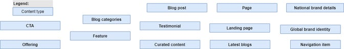 Diagram of content types