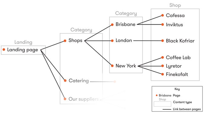 A schema of a website structure for a company with shops in multiple cities, catering services, and a list of suppliers.