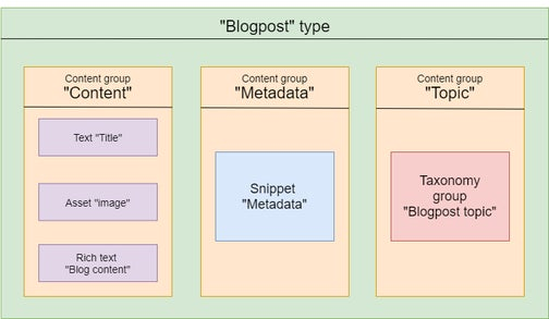 Schema describing the parts of a Blogpost content type.