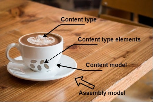 Comparison of coffee and the content model