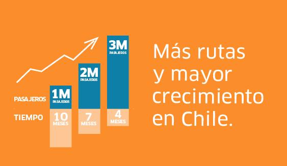 Más rutas y mayor crecimiento en Chile