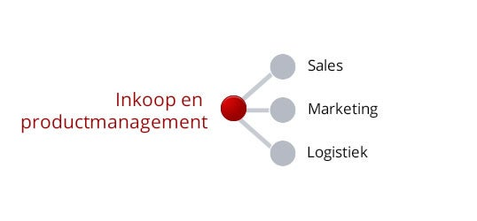 Inkoop & Productmanagement