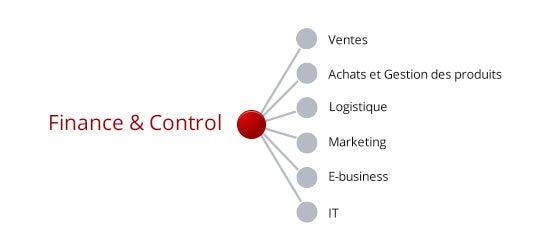 Finance & Contrôle