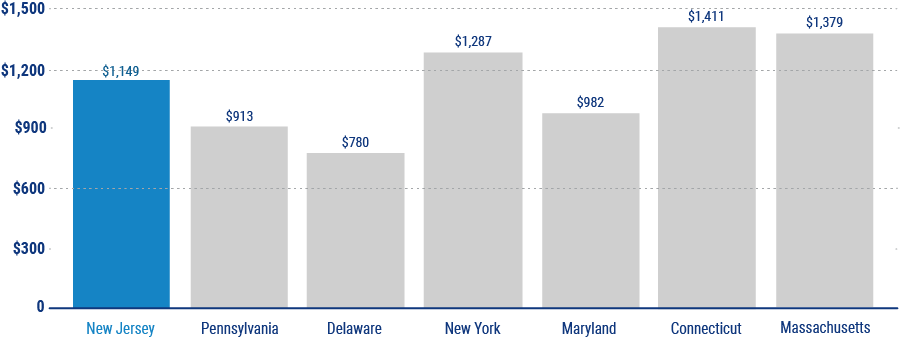average cost of home insurance in new jersey