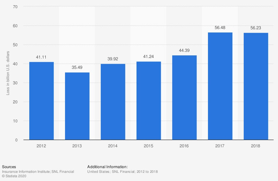 Incurred Losses for Homeowners Insurance in the US 2012-2018
