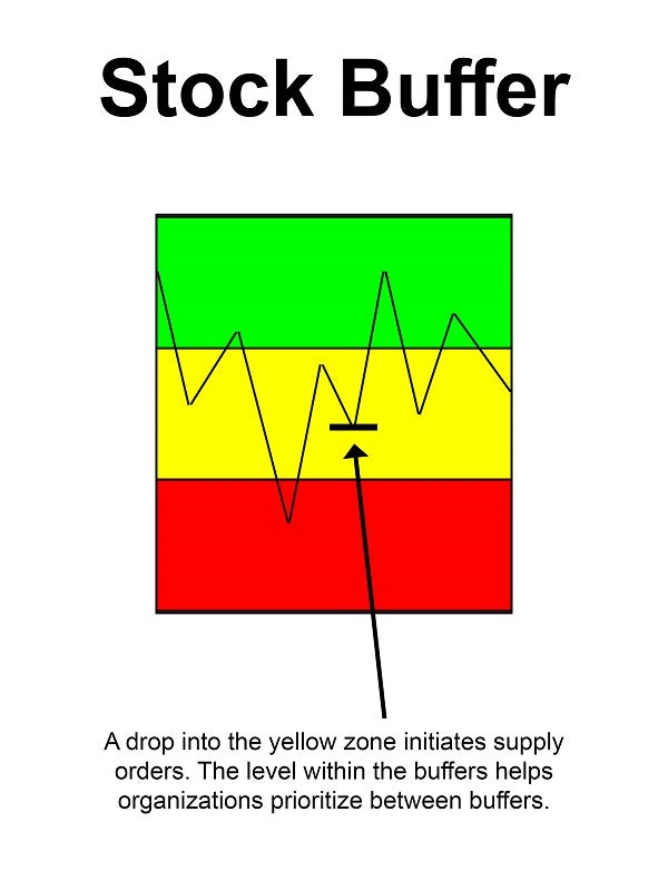 Graphic showing a stock buffer separated into a green, yellow, and red zone, explaining that a drop into the yellow zone initiates supply  orders, and the level within the buffers helps  organizations prioritize between buffers.