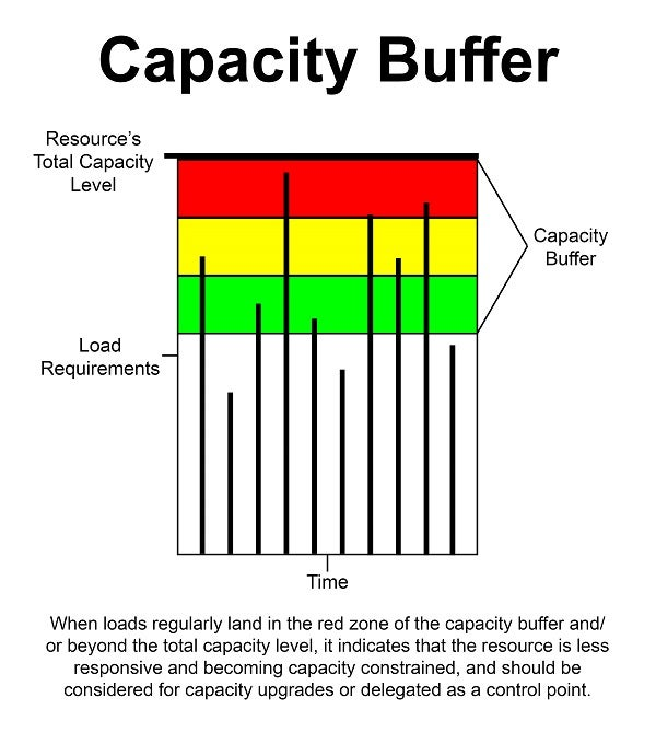 When loads regularly land in the red zone of the capacity buffer and/or beyond the total capacity level, it indicates that the resource is less responsive and becoming capacity constrained, and should be  considered for capacity upgrades or delegated as a control point.
