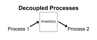 Graphic showing a representation of decoupled processes.