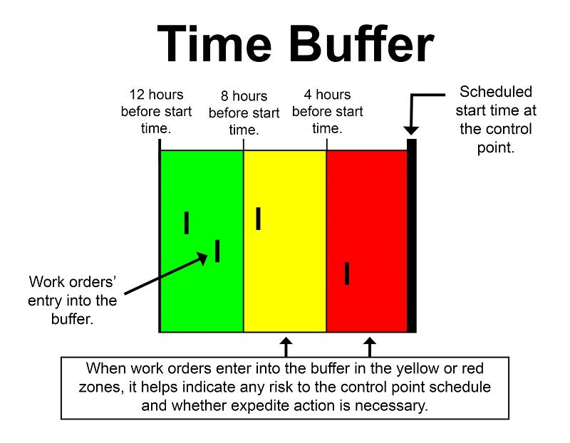 Graphic showing a time buffer separated into a green, yellow, and red zone, explaining that when work orders enter into the buffer in the yellow or red zones, it helps indicate any risk to the control point schedule and whether expedite action is necessary.