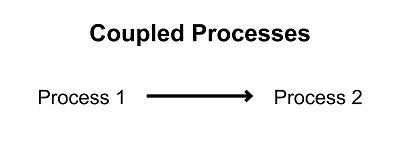 Graphic showing a representation of coupled processes.