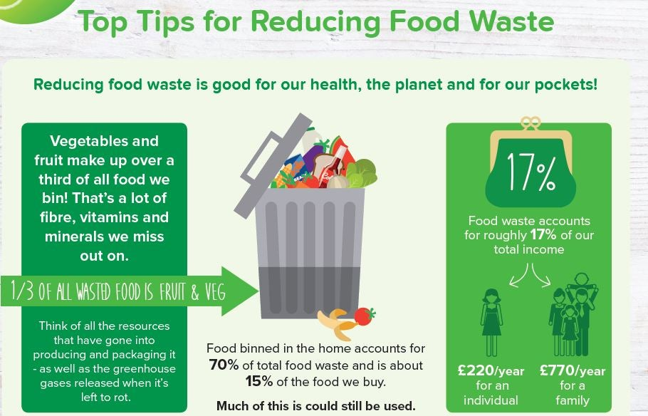 Stop Avoidable Food Waste & Save up to £770 per year
