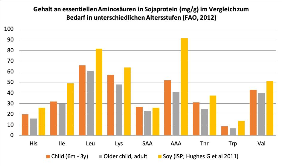 Gehalt an essentiellen Aminosäuren