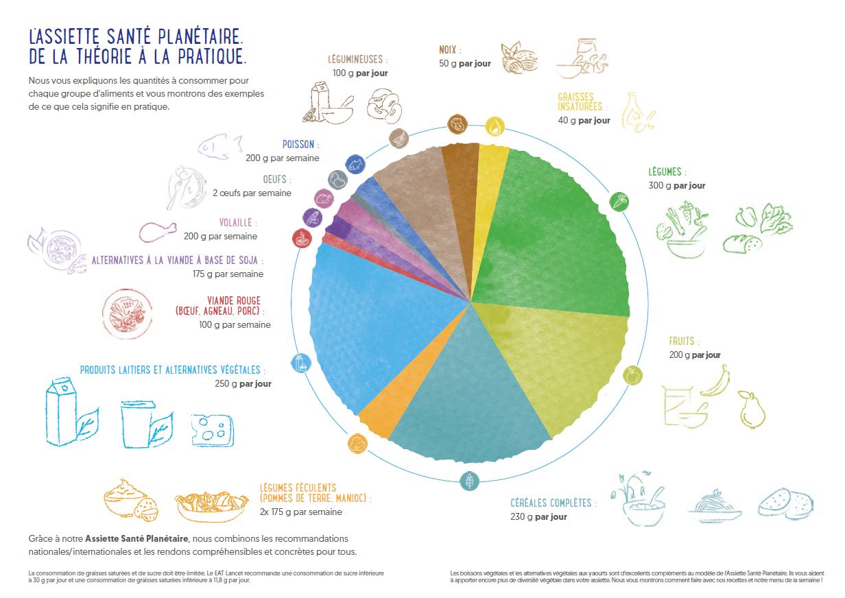 L'Assiette Santé Planétaire