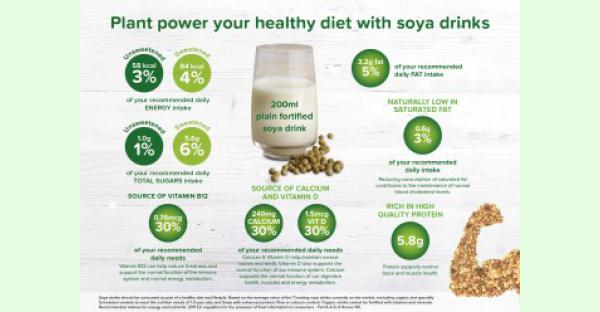 NEW INFOGRAPHIC: Soya drinks' nutrition contribution to the diet
