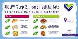 UCLP© Heart healthy fats