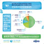 Infographie Assiette Saine & Durable