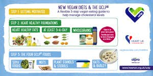UCLP©  & Vegan Diets: consumer information sheet