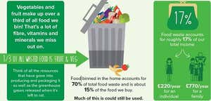 Waste Less Food & Safe up to £770/year Infographic