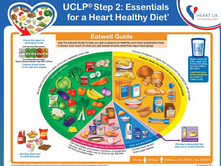 UCLP© Step 2 Heart Health Essentials