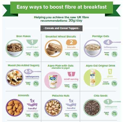 INFOGRAPHICS:  Breakfast fibre boosts