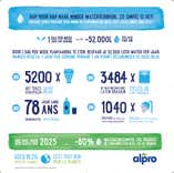 Infographic Water
