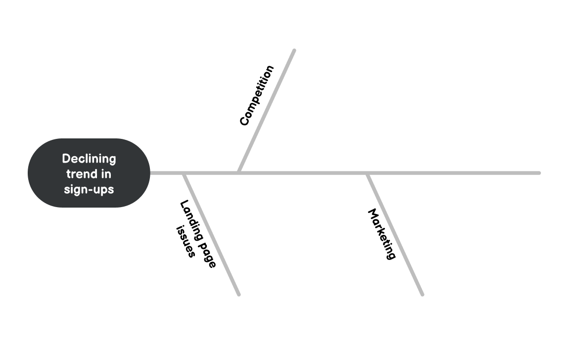 Ishikawa diagram with capture contributing factors