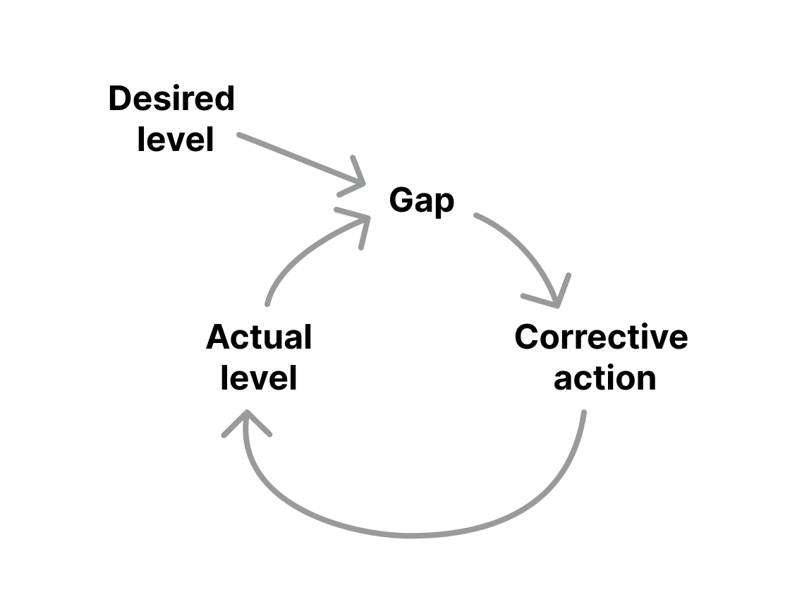 Basic illustration of a balancing feedback loop