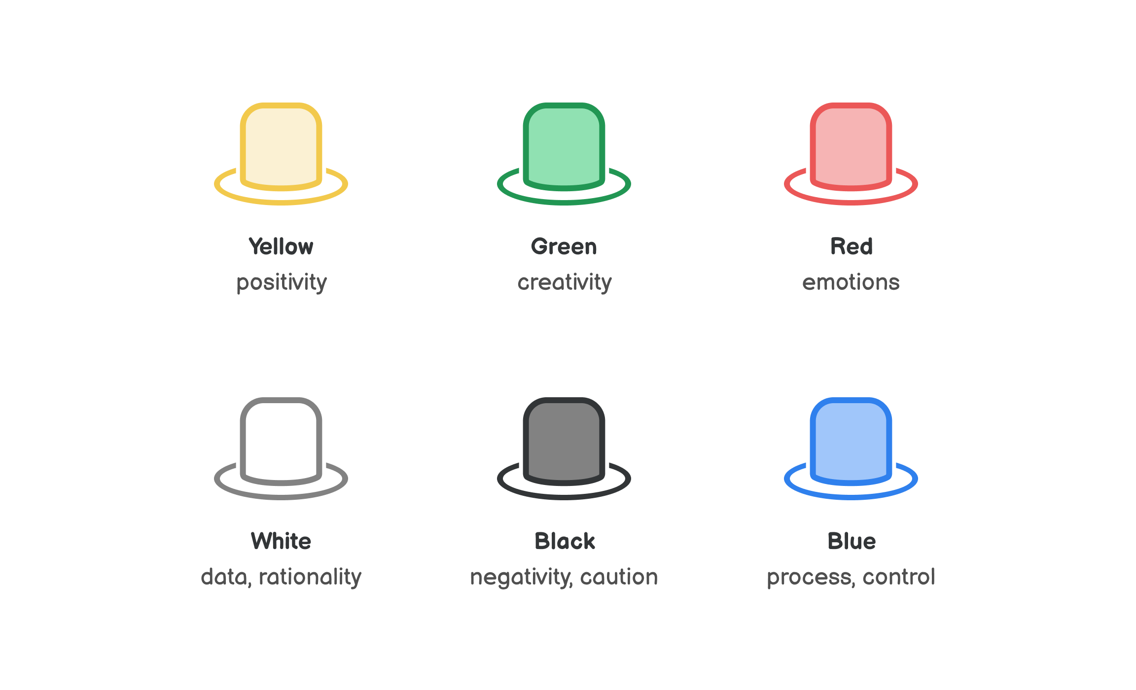 Illustration of the Six Thinking Hats: Yellow for positivity, Green for creativity, Red for emotions, White for data, Black for negativity and Blue for control.