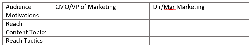 content marketing table