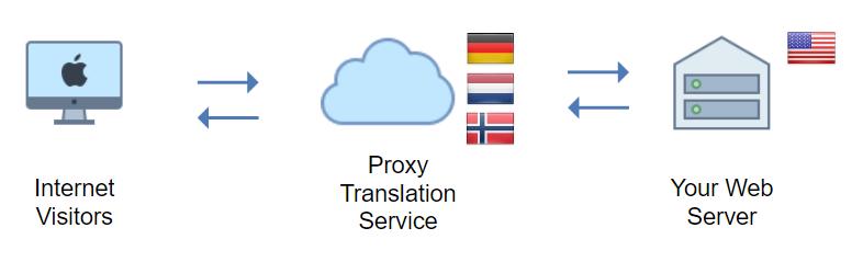 proxy translation service