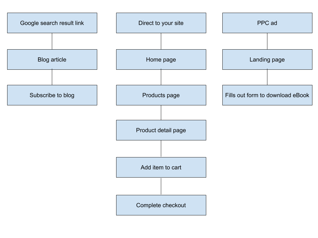 examples of user flow